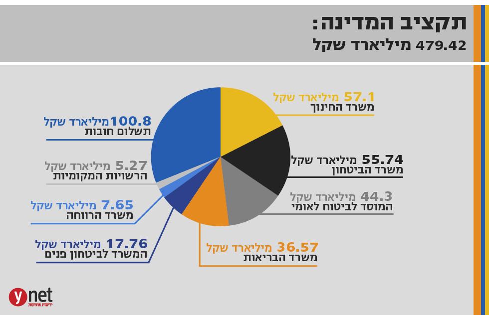 الحكومة الاسرائيلية  تبحث وتقر اليوم اقتراح ميزانية الدولة لأول مرة منذ 3 سنوات
